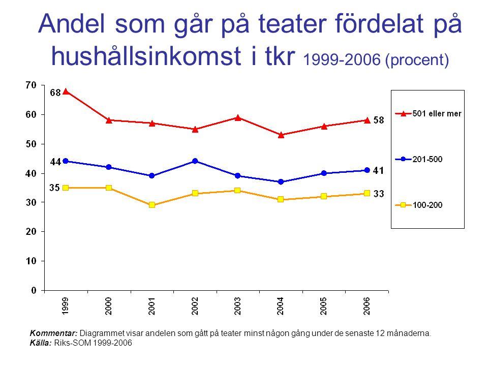 Andel som går på teater fördelat på hushållsinkomst i tkr 1999-2006 (procent)