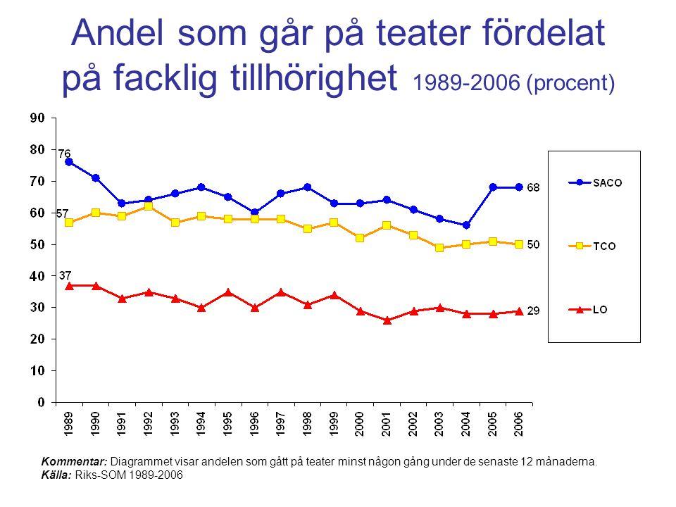 Andel som går på teater fördelat på facklig tillhörighet 1989-2006 (procent)