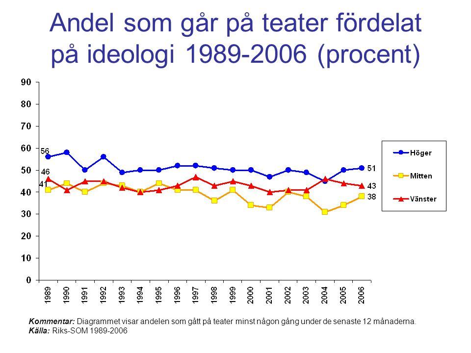 Andel som går på teater fördelat på ideologi 1989-2006 (procent)