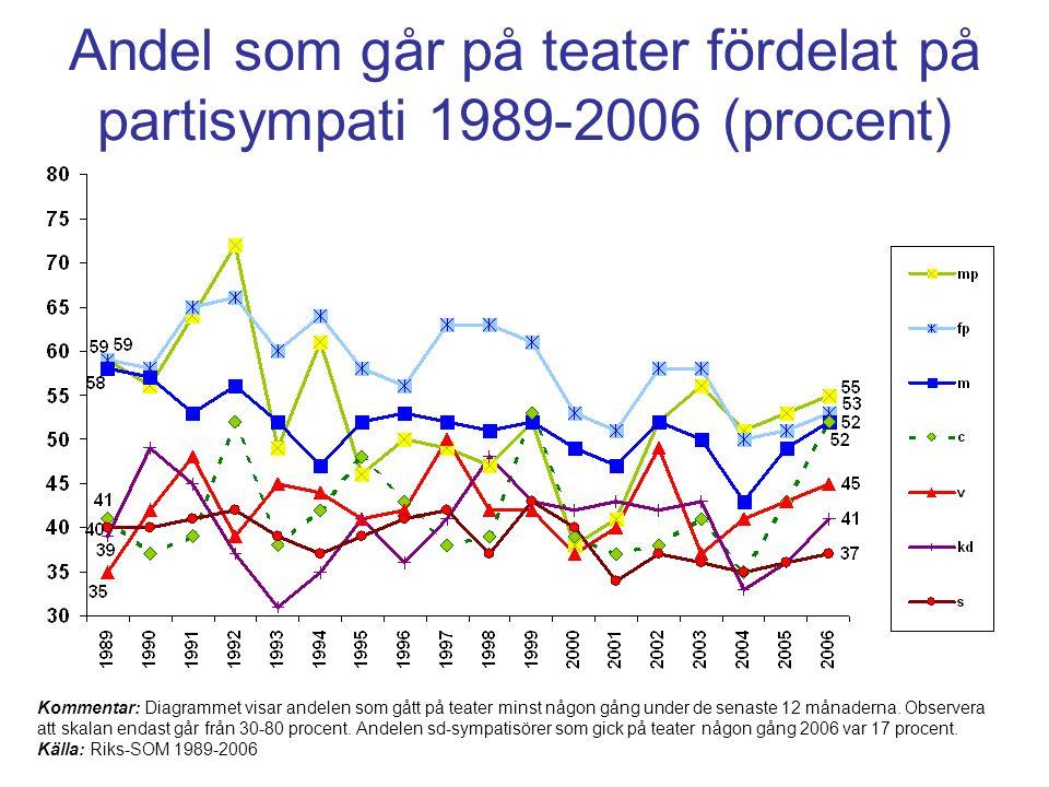 Andel som går på teater fördelat på partisympati 1989-2006 (procent)