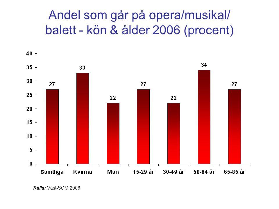 Andel som går på opera/musikal/ balett - kön & ålder 2006 (procent)