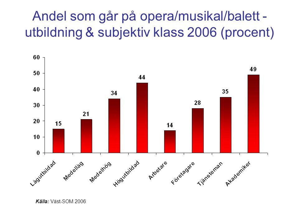 Andel som går på opera/musikal/balett - utbildning & subjektiv klass 2006 (procent)