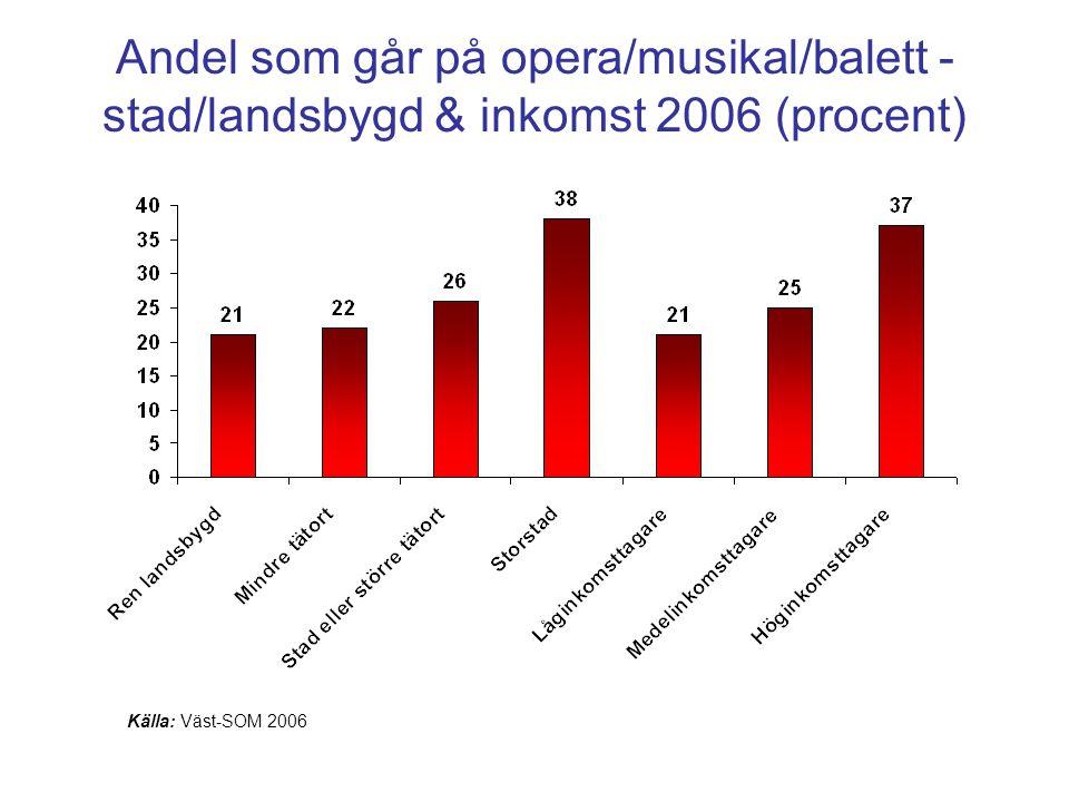 Andel som går på opera/musikal/balett - stad/landsbygd & inkomst 2006 (procent)