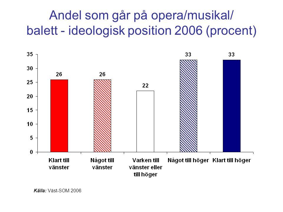 Andel som går på opera/musikal/ balett - ideologisk position 2006 (procent)