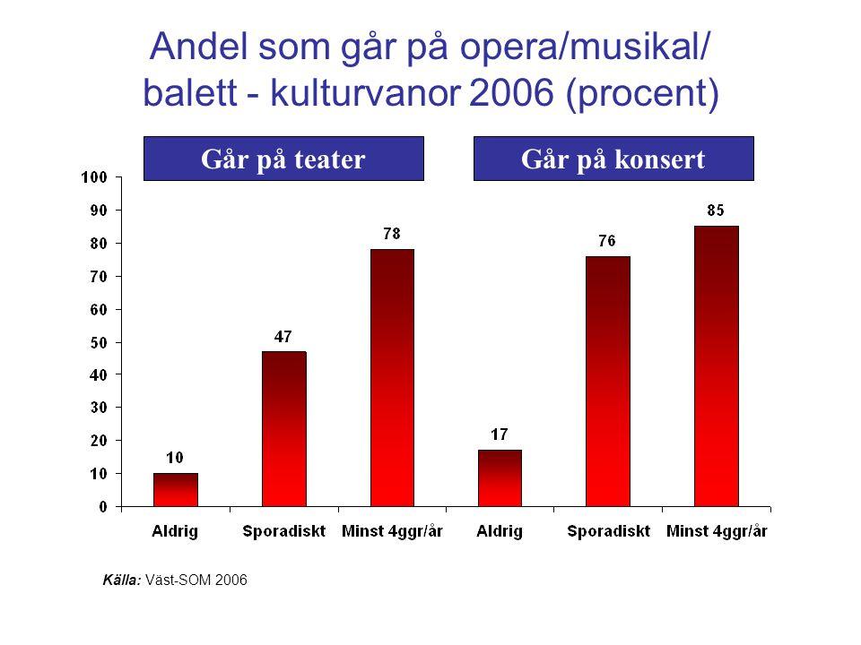 Andel som går på opera/musikal/ balett - kulturvanor 2006 (procent)
