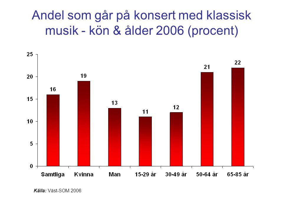 Andel som går på konsert med klassisk musik - kön & ålder 2006 (procent)