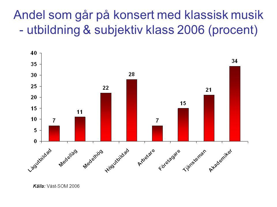 Andel som går på konsert med klassisk musik - utbildning & subjektiv klass 2006 (procent)