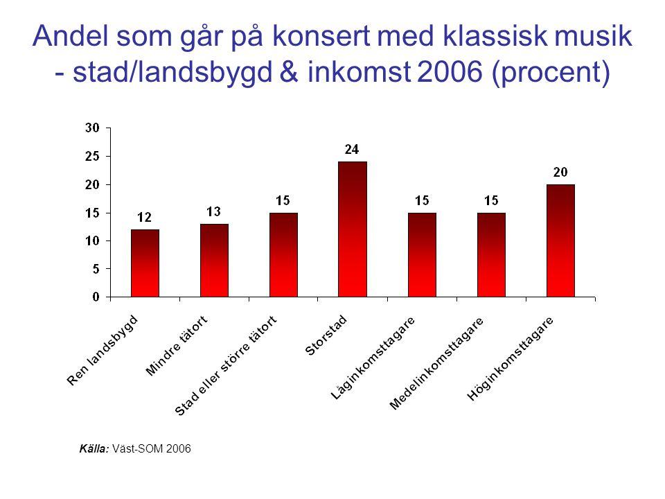 Andel som går på konsert med klassisk musik - stad/landsbygd & inkomst 2006 (procent)