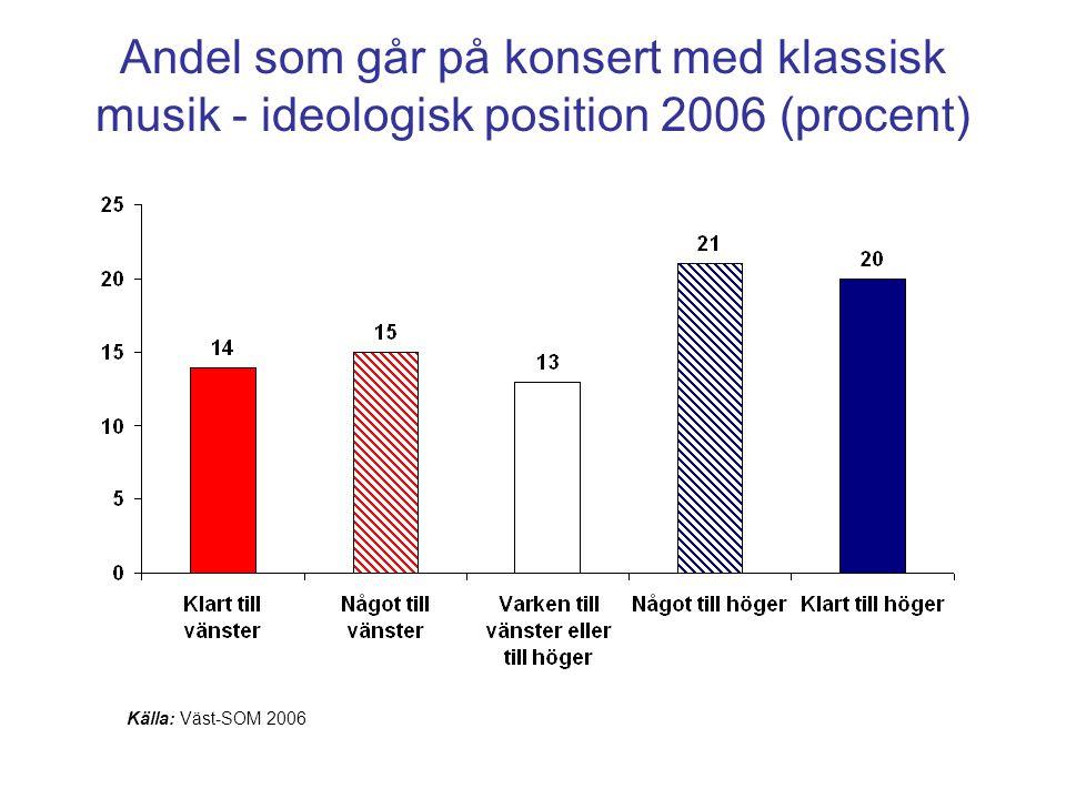 Andel som går på konsert med klassisk musik - ideologisk position 2006 (procent)