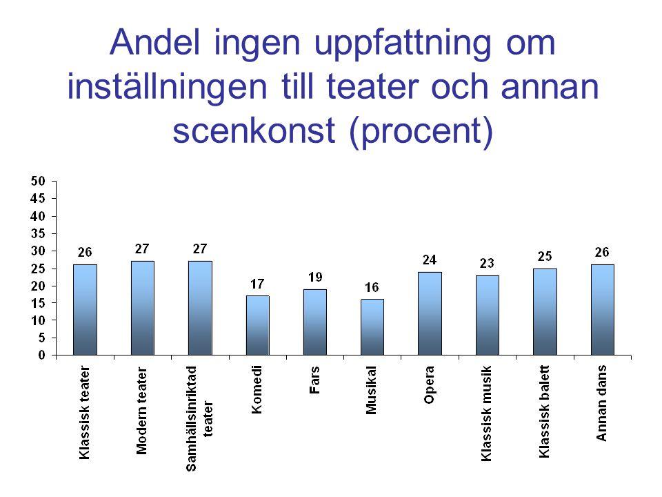 Andel ingen uppfattning om inställningen till teater och annan scenkonst (procent)