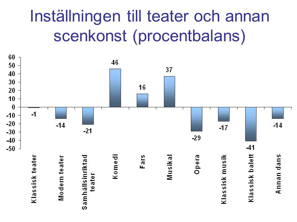 Inställningen till teater och annan scenkonst (procentbalans)