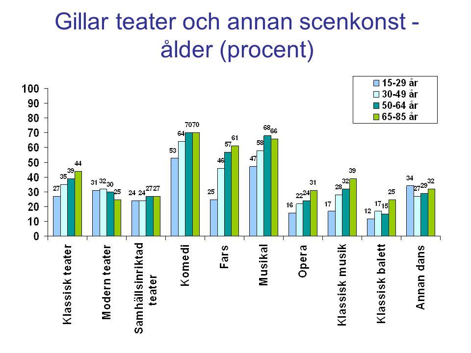 Gillar teater och annan scenkonst - ålder (procent)