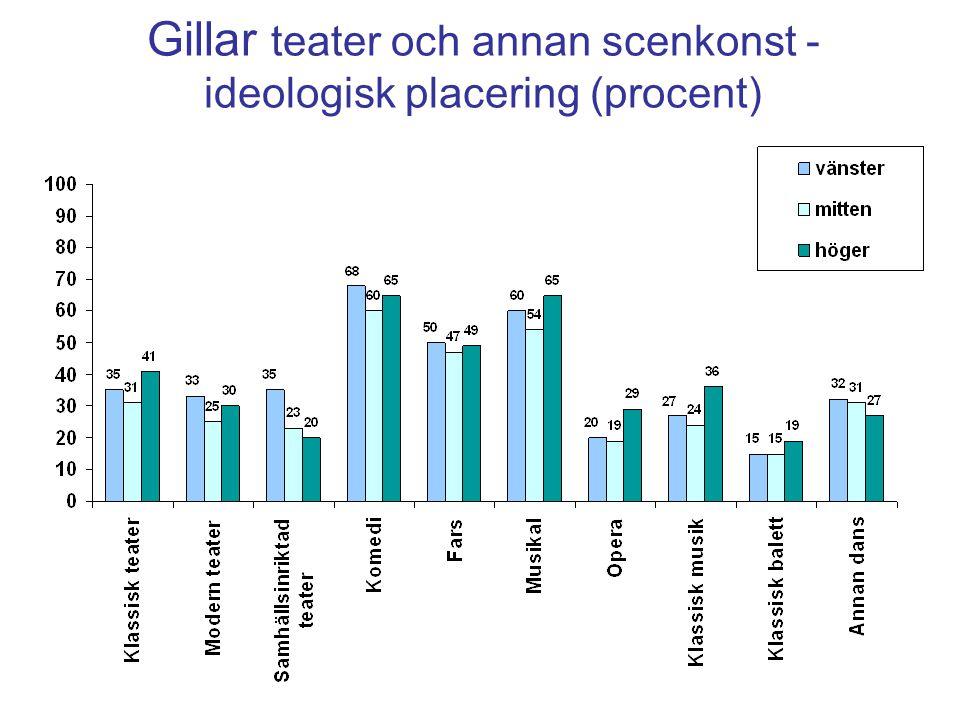 Gillar teater och annan scenkonst - ideologisk placering (procent)