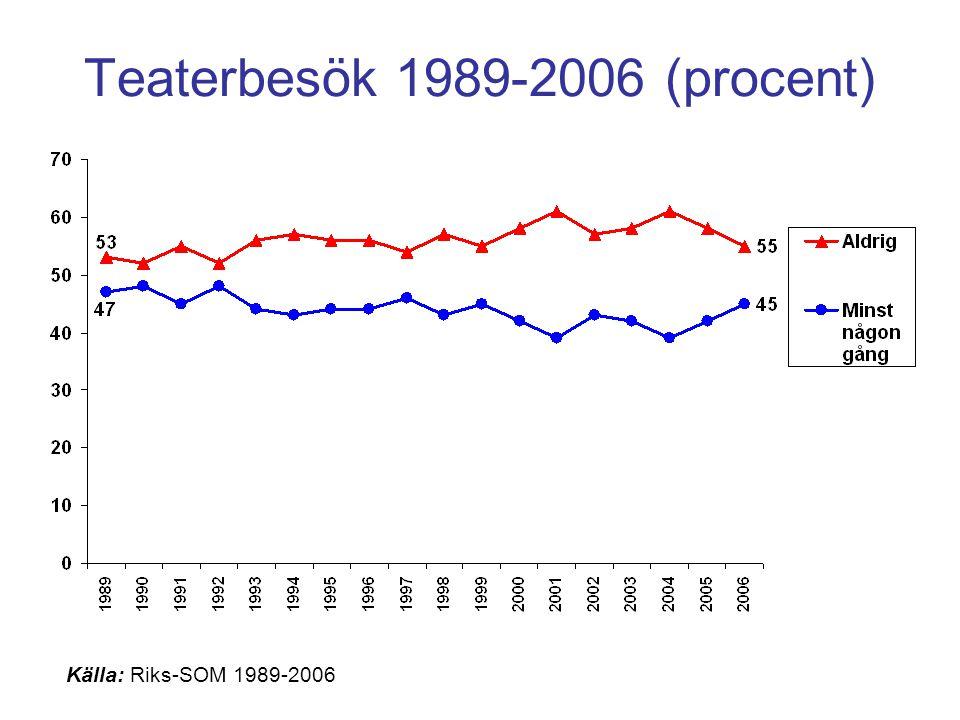 Teaterbesök 1989-2006 (procent)