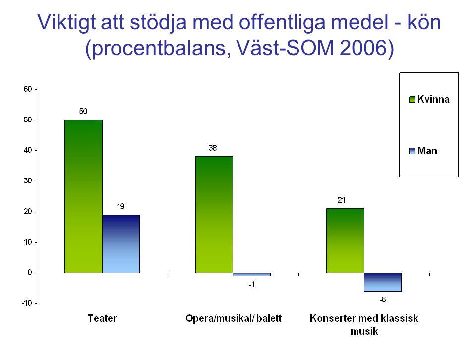 Viktigt att stödja med offentliga medel - kön (procentbalans, Väst-SOM 2006)