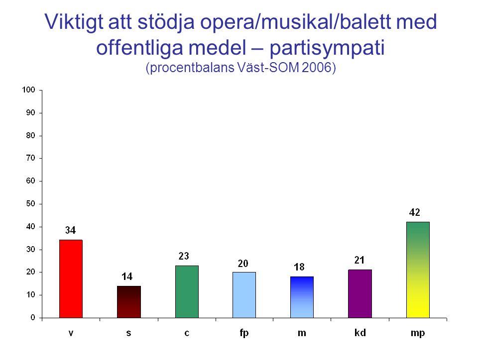 Viktigt att stödja opera/musikal/balett med offentliga medel – partisympati (procentbalans Väst-SOM 2006)