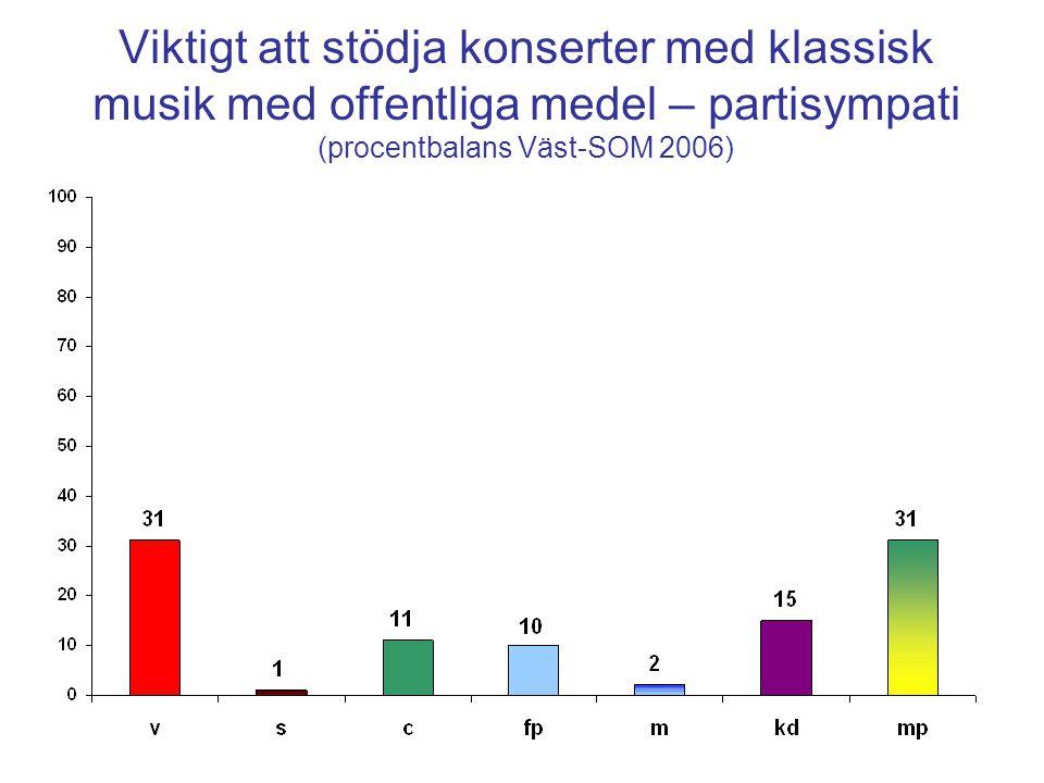 Viktigt att stödja konserter med klassisk musik med offentliga medel – partisympati (procentbalans Väst-SOM 2006)