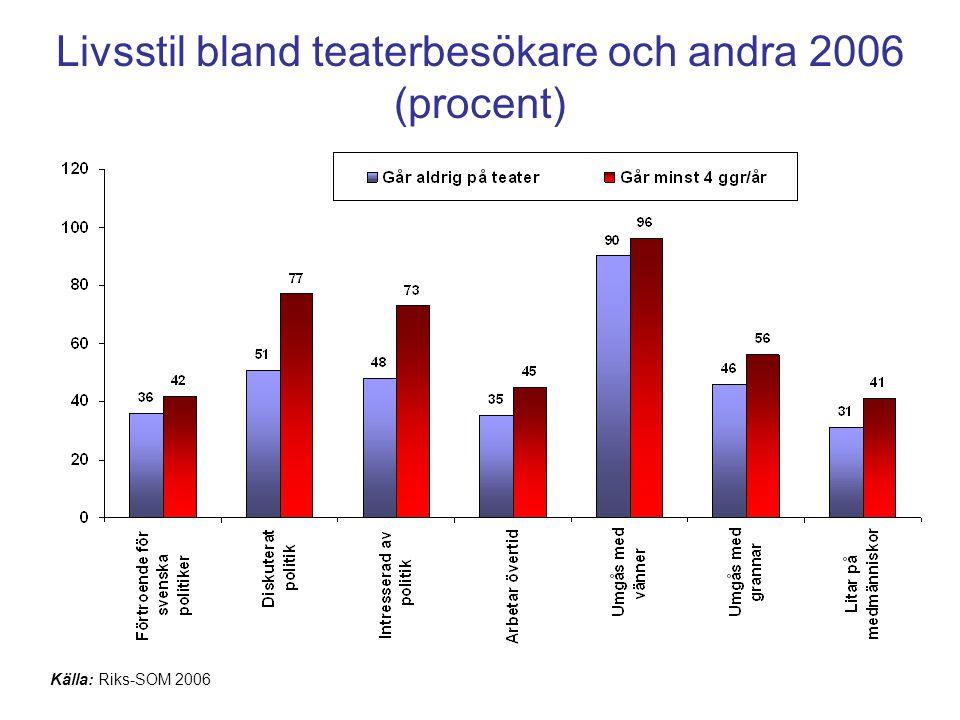 Livsstil bland teaterbesökare och andra 2006 (procent)