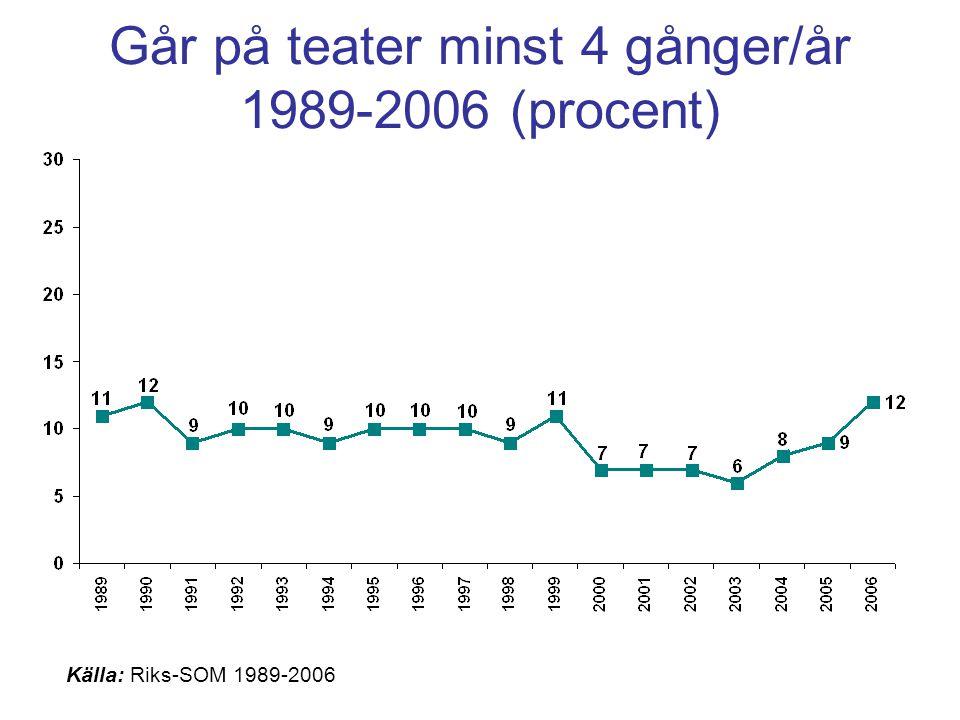 Går på teater minst 4 gånger/år 1989-2006 (procent)