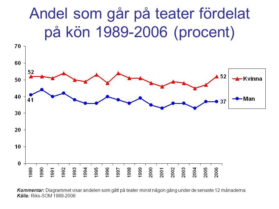 Andel som går på teater fördelat på kön 1989-2006 (procent)