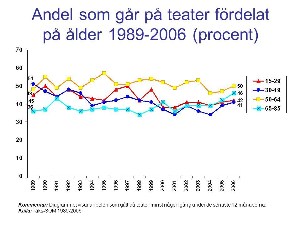 Andel som går på teater fördelat på ålder 1989-2006 (procent)