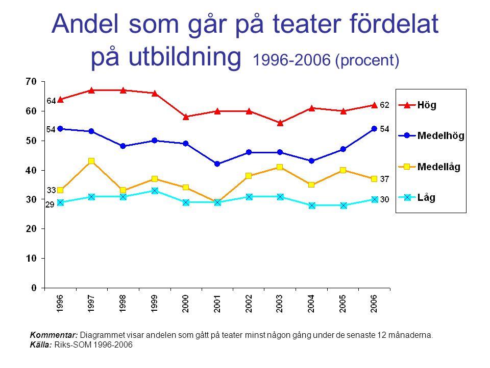 Andel som går på teater fördelat på utbildning 1996-2006 (procent)