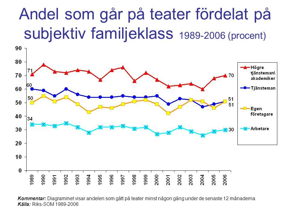Andel som går på teater fördelat på subjektiv familjeklass 1989-2006 (procent)