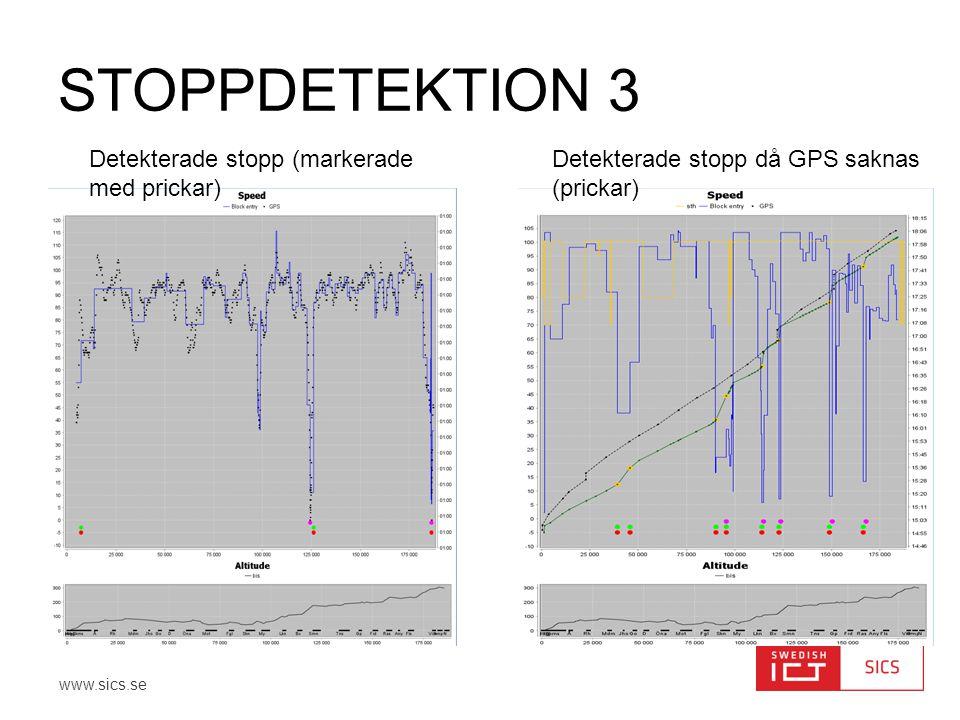 Stoppdetektion 3 Detekterade stopp (markerade med prickar)