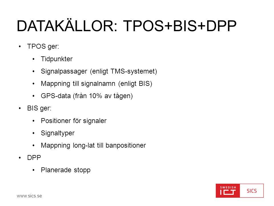 DatakällOR: TPOS+BIS+DPP
