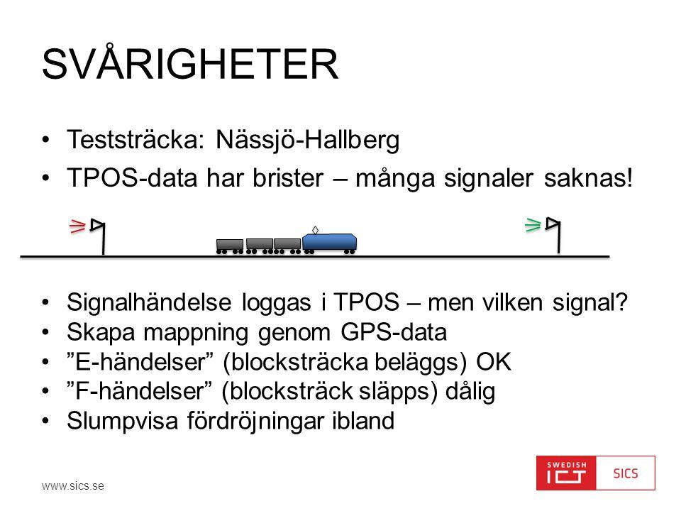 Svårigheter Teststräcka: Nässjö-Hallberg