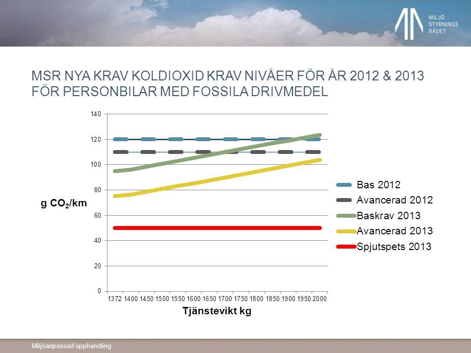 MSR nya krav koldioxid krav nivåer för år 2012 & 2013 för personbilar med fossila drivmedel