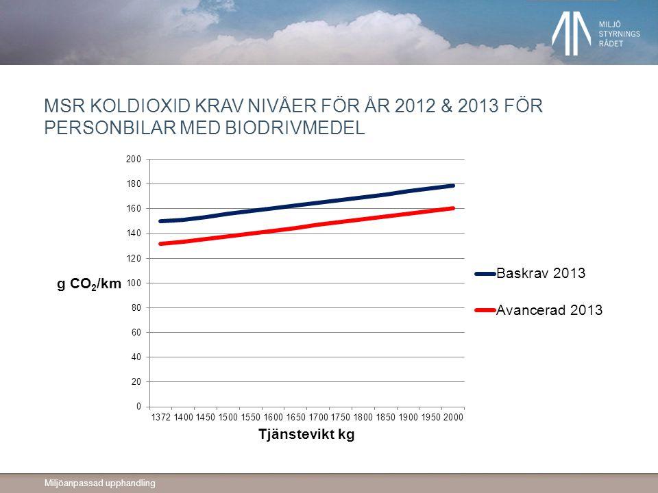 MSR koldioxid krav nivåer för år 2012 & 2013 för personbilar med biodrivmedel