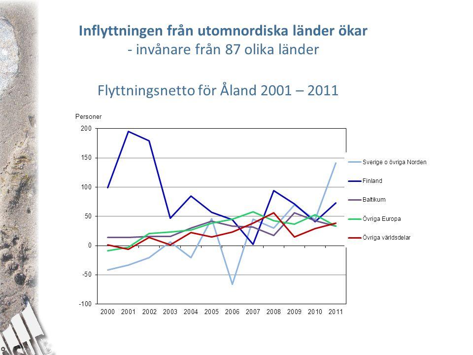 Flyttningsnetto för Åland 2001 – 2011