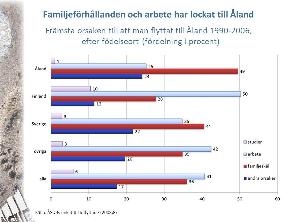 Källa: ÅSUBs enkät till inflyttade (2008:8)