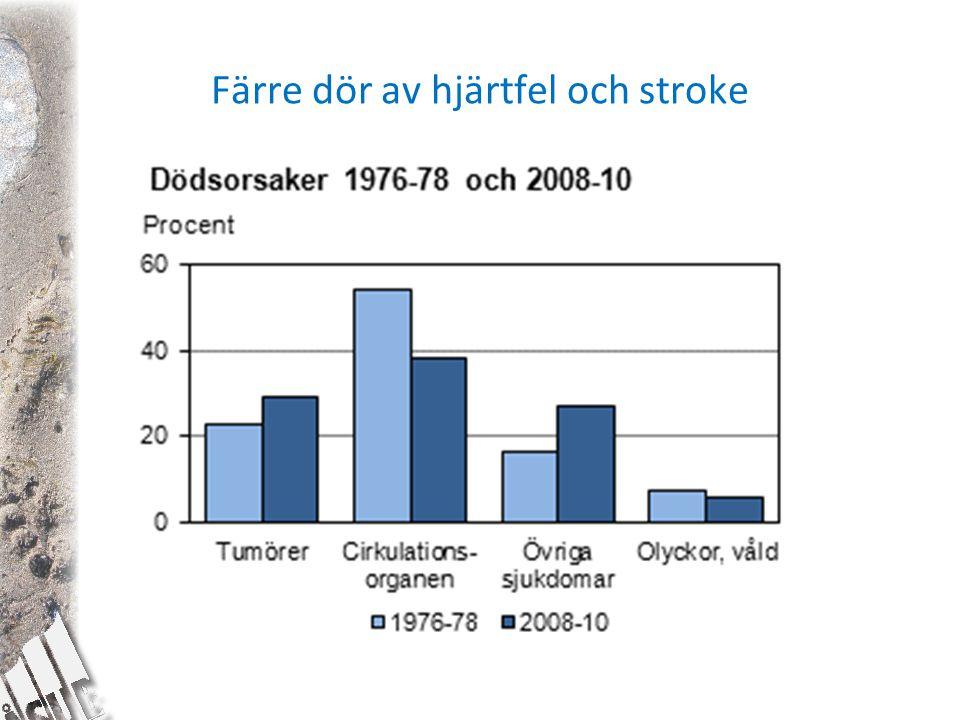 Färre dör av hjärtfel och stroke