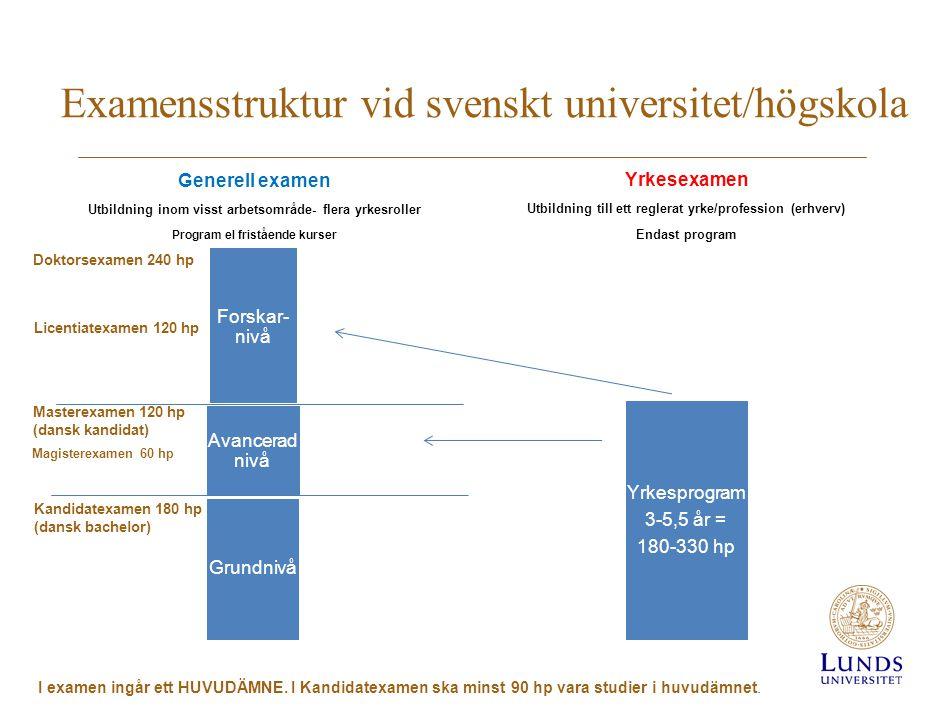 Examensstruktur vid svenskt universitet/högskola