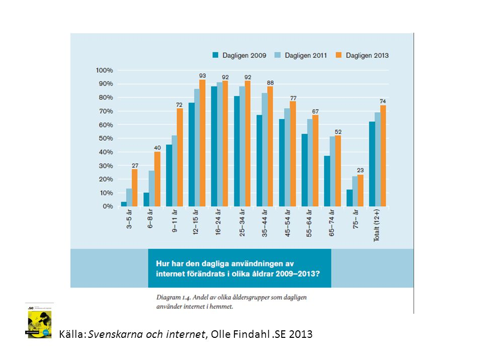 Källa: Svenskarna och internet, Olle Findahl .SE 2013
