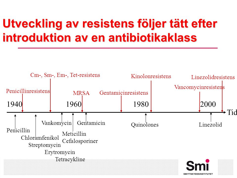 Utveckling av resistens följer tätt efter introduktion av en antibiotikaklass