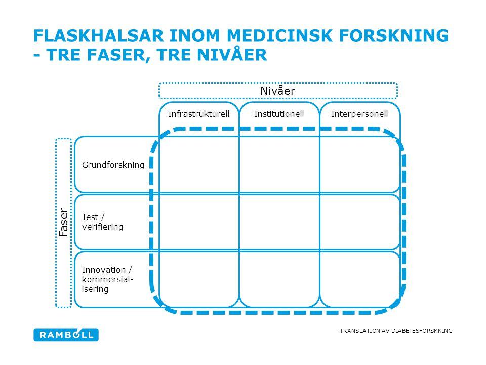 FLASKHALSAR inom medicinsk forskning - tre faser, tre nivåer