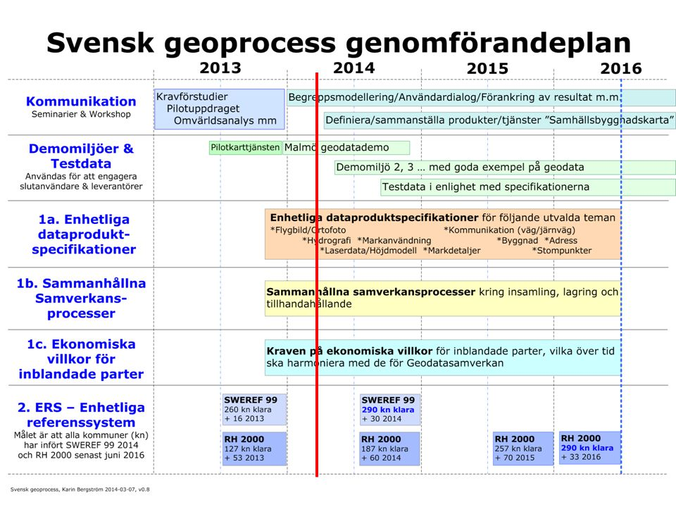 2013 utformade & publicerade vi också Svensk geoprocess hemsida & den s.k. pilotkarttjänsten.