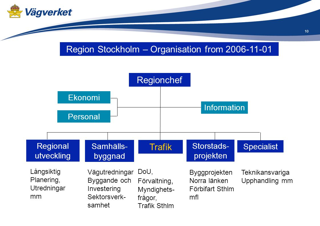 Region Stockholm – Organisation from 2006-11-01
