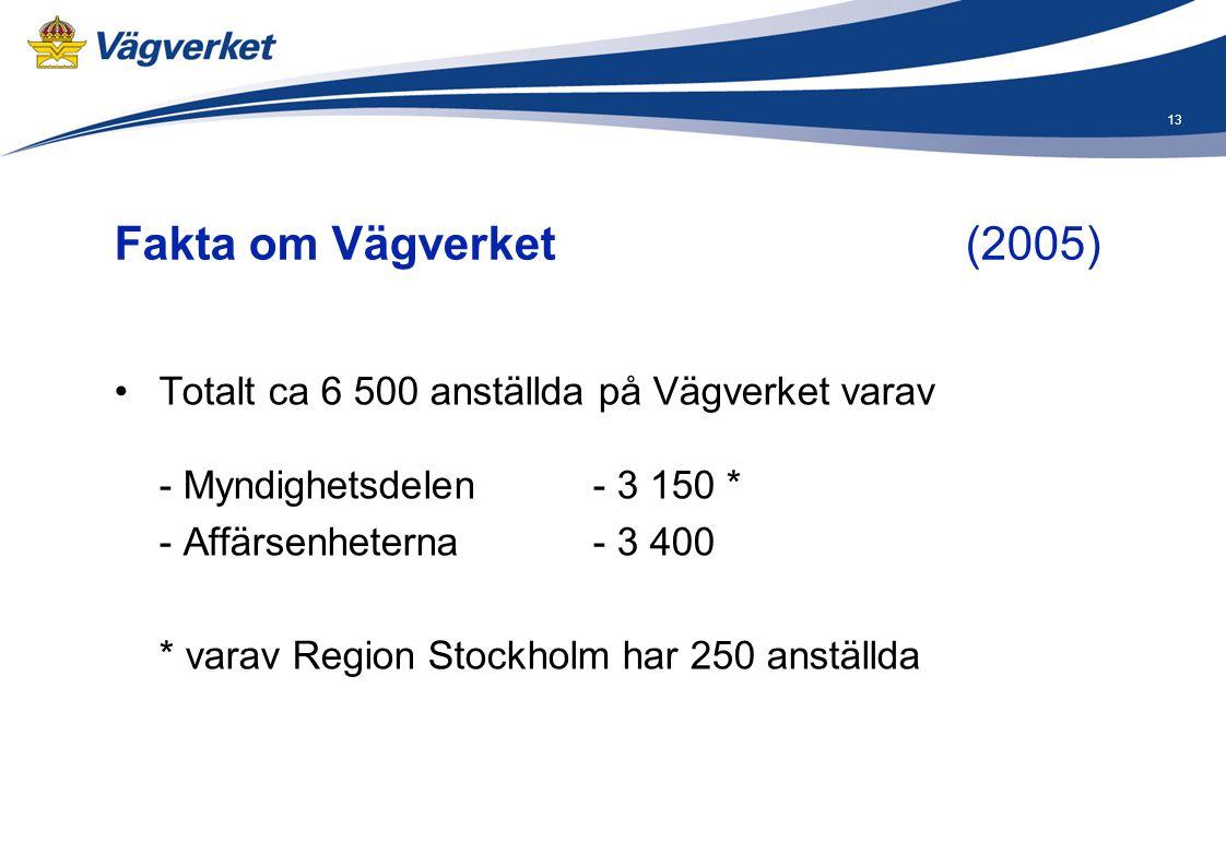 Fakta om Vägverket (2005) Totalt ca 6 500 anställda på Vägverket varav - Myndighetsdelen - 3 150 *