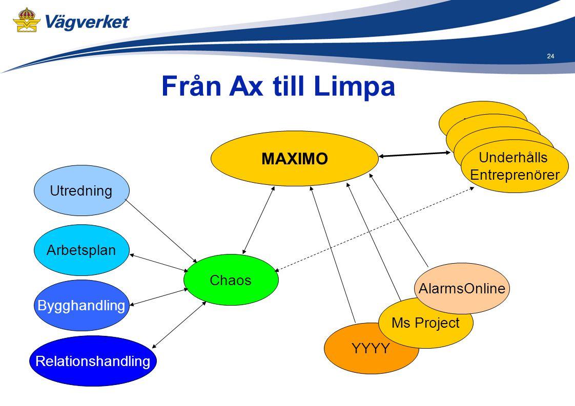 Från Ax till Limpa MAXIMO XXXX XXXX XXXX Underhålls Entreprenörer