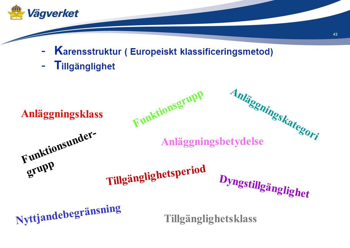 Karensstruktur ( Europeiskt klassificeringsmetod) Tillgänglighet