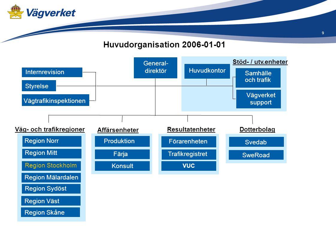 Huvudorganisation 2006-01-01 General- direktör Stöd- / utv.enheter