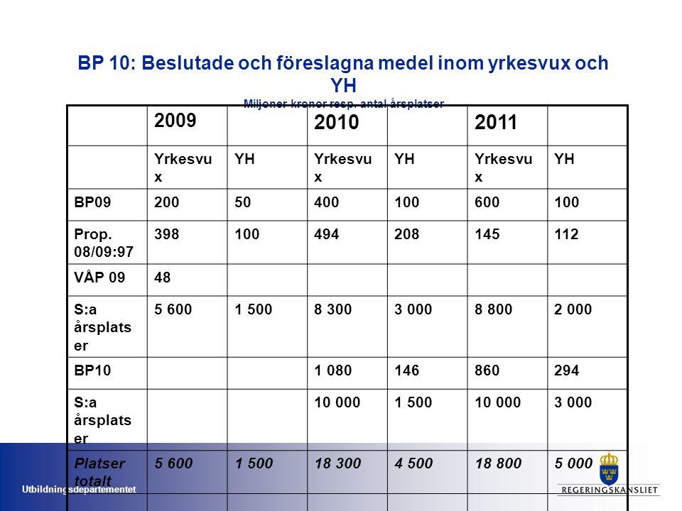 BP 10: Beslutade och föreslagna medel inom yrkesvux och YH Miljoner kronor resp. antal årsplatser