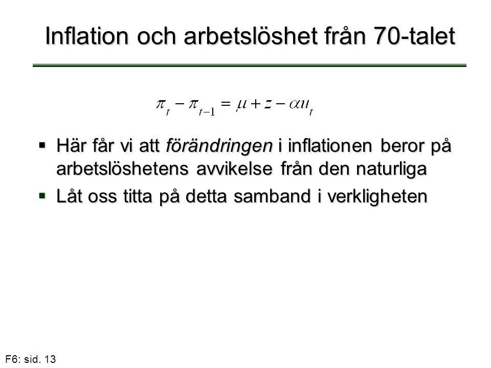 Inflation och arbetslöshet från 70-talet