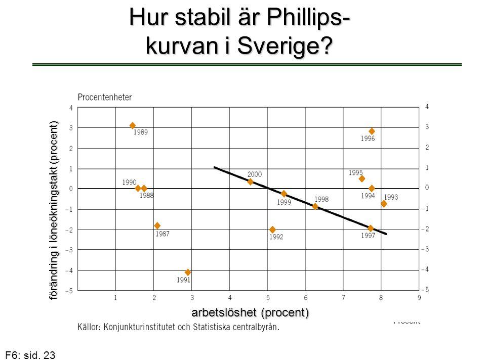 Hur stabil är Phillips-kurvan i Sverige