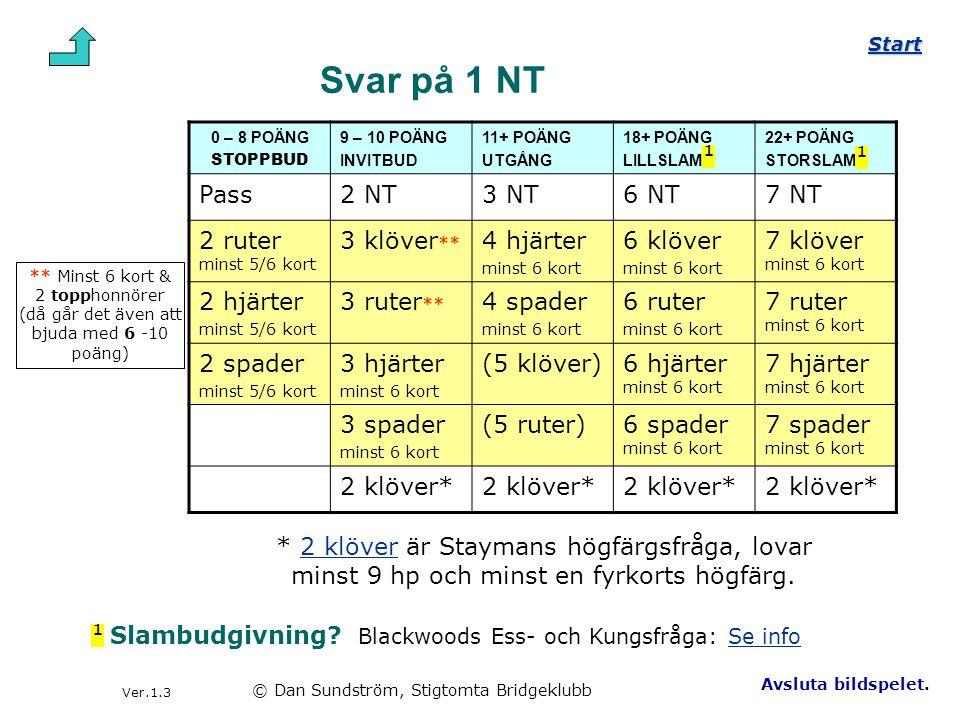 Svar på 1 NT Pass 2 NT 3 NT 6 NT 7 NT 2 ruter minst 5/6 kort