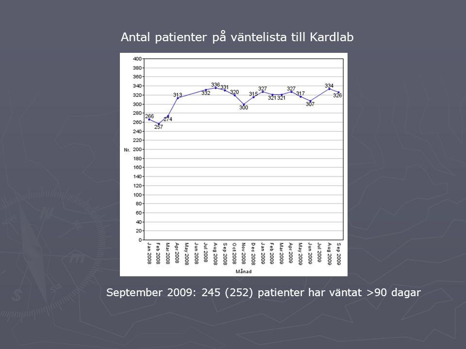 Antal patienter på väntelista till Kardlab